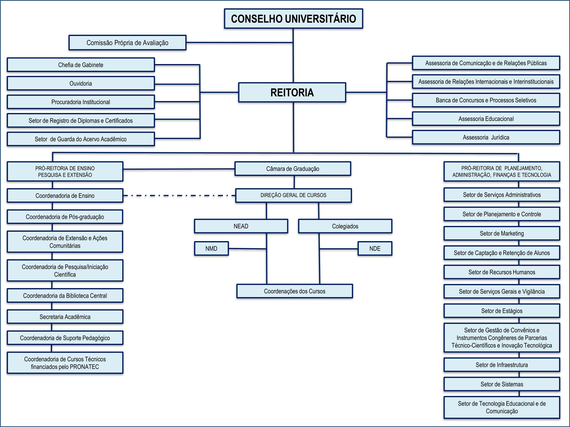 Organograma Uniaraxá