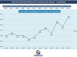 UNIARAXÁ bate recorde em número de alunos
