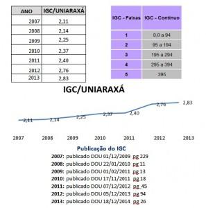 UNIARAXA continua em ascensao no IGC